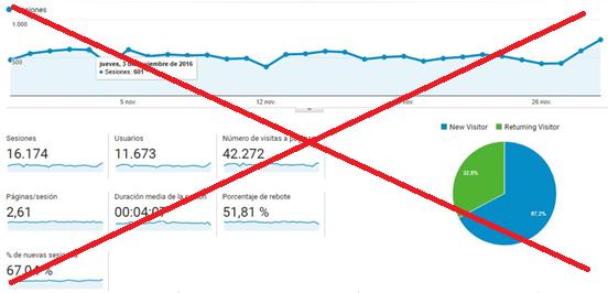 ¿Por qué el número de clicks de Facebook Ads no coincide con las visitas de Google Analytics? (primera parte)