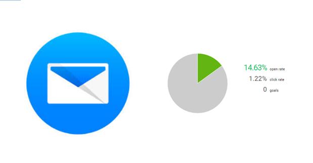 Principales errores al analizar estadísticas de email marketing